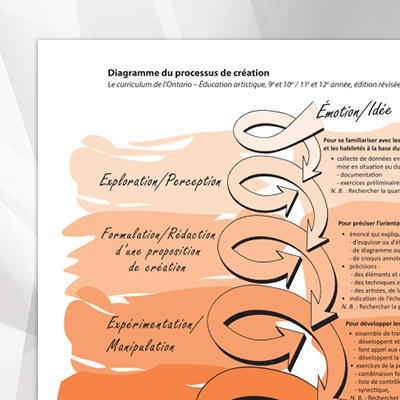 Diagramme-processus-de-creation