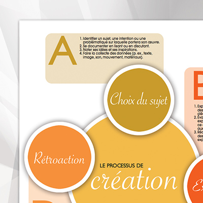 Diagramme_Processus_de_creation