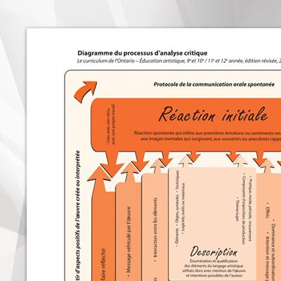 Diagramme-du-processus-d-analyse-critique