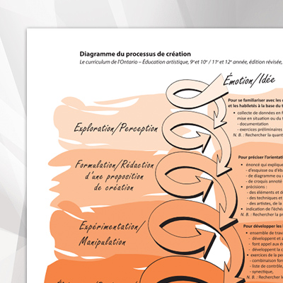 Diagramme-du-processus-de-creation
