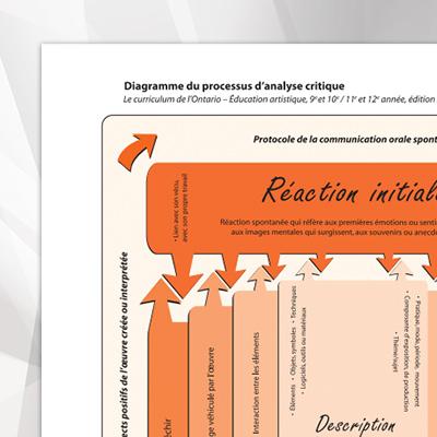 MD-Diagramme-du-processus-d-analyse-critique