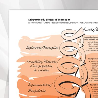 MD-Diagramme-processus-de-creation