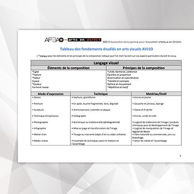 tableau-des-fondements-etudies-en-arts-visuels-AVI1O