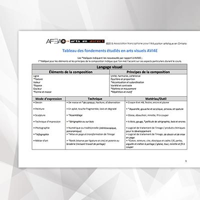 tableau-des-fondements-etudies-theoriques-a-l-etude-AVI4E