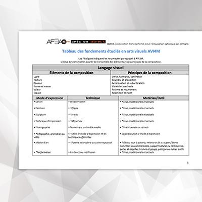 tableau-des-fondements-etudies-theoriques-a-l-etude-AVI4M